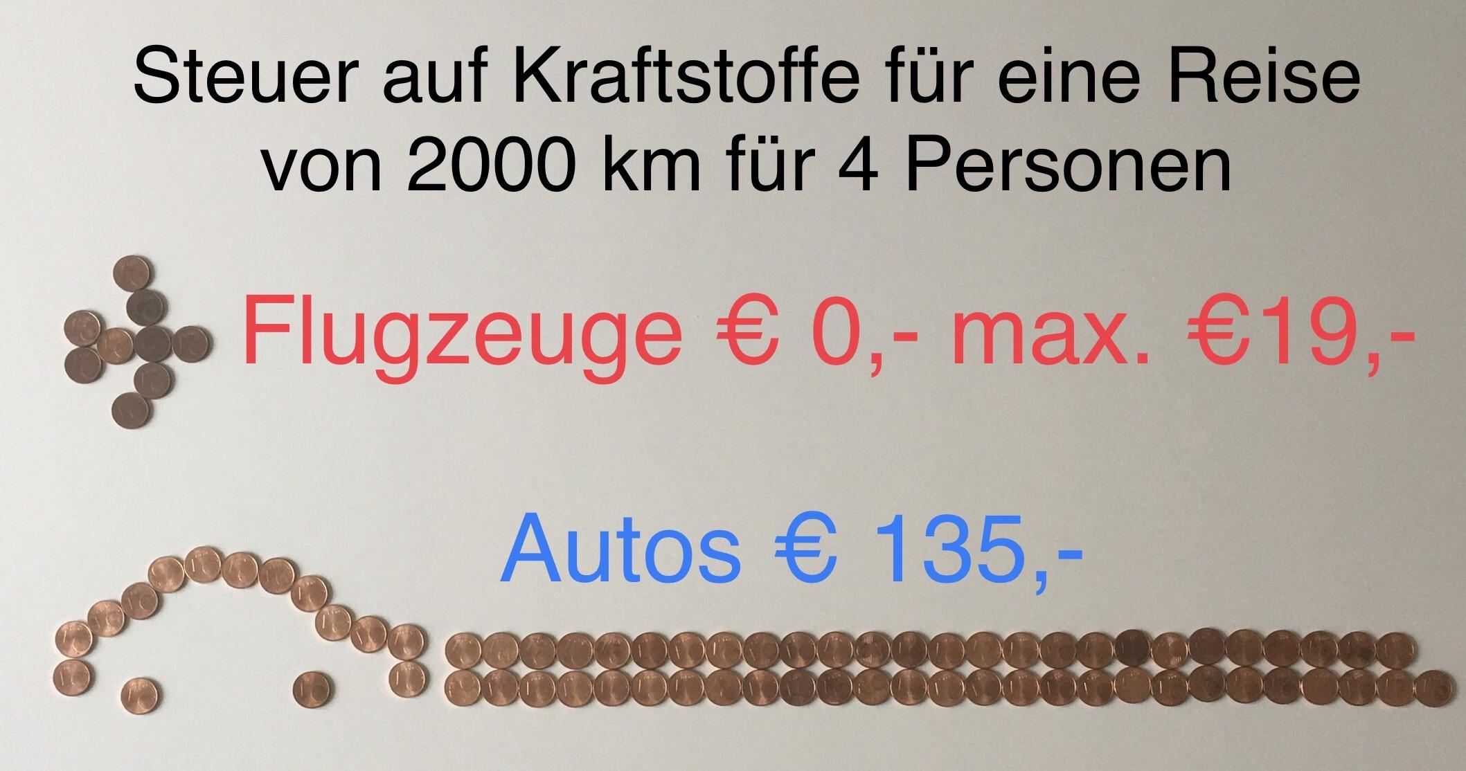 Steuer auf Kraftstoffe für eine Reise von 2000 km für 4 Personen