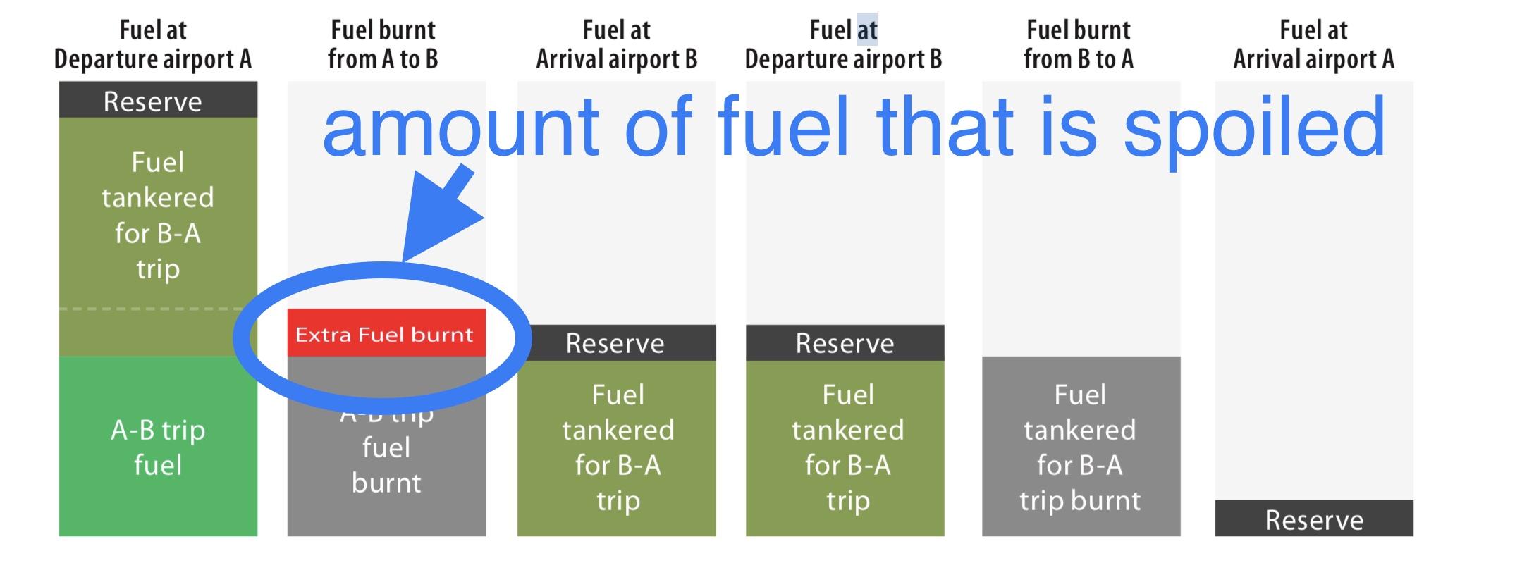 https://www.eurocontrol.int/publication/fuel-tankering-european-skies-economic-benefits-and-environmental-impact