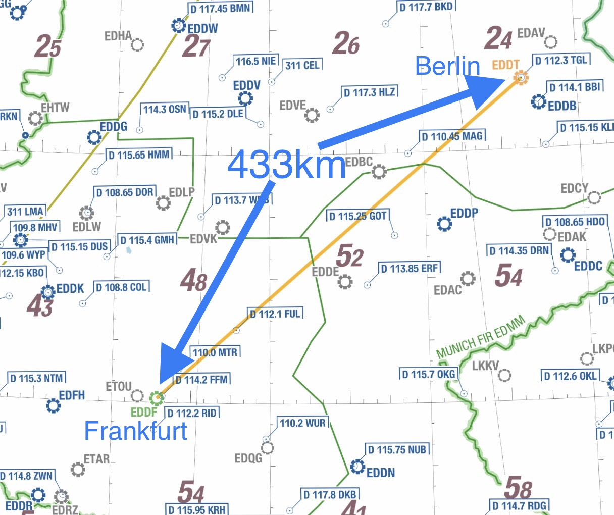 Frankfurt-Berlin direct routing is 433km