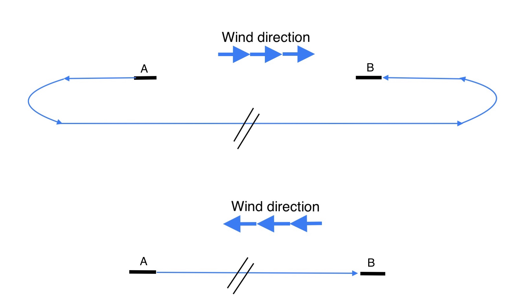Influence of wind direction during takeoff and landing