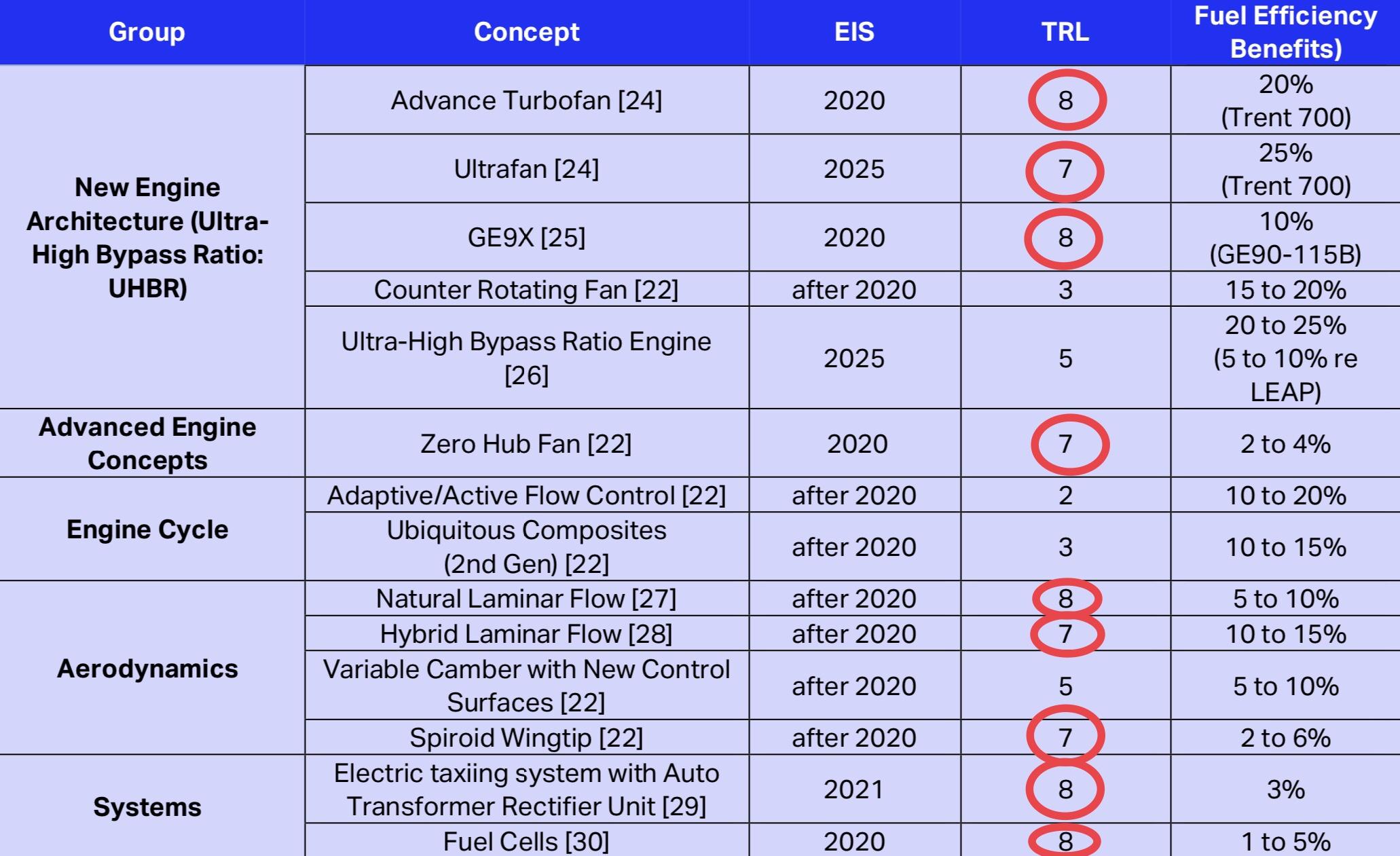 List of technologies, IATA Aircraft Technology Roadmap to 2050