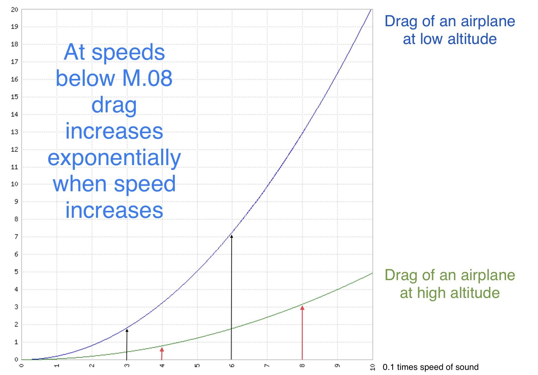 Drag versus speed graph