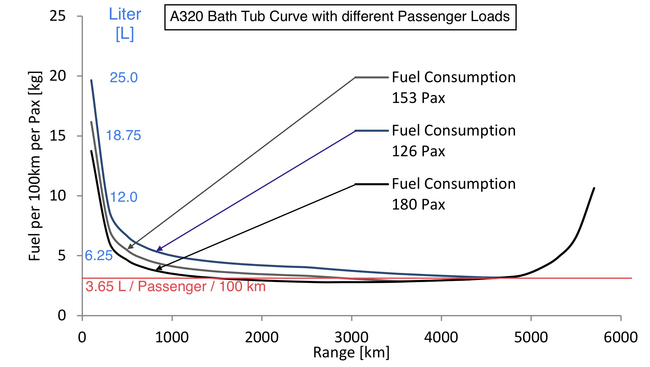 Bath Tub Curve A320 with different Passenger Loads