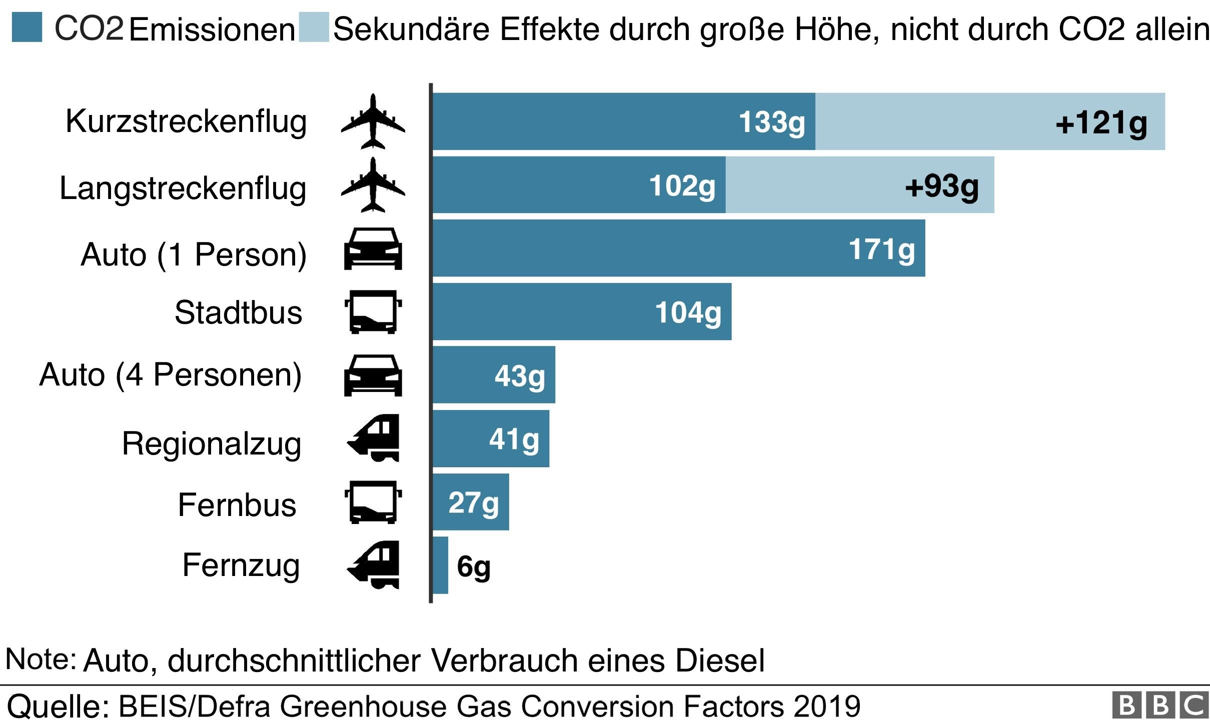 CO2 Ausstoß pro Passagier