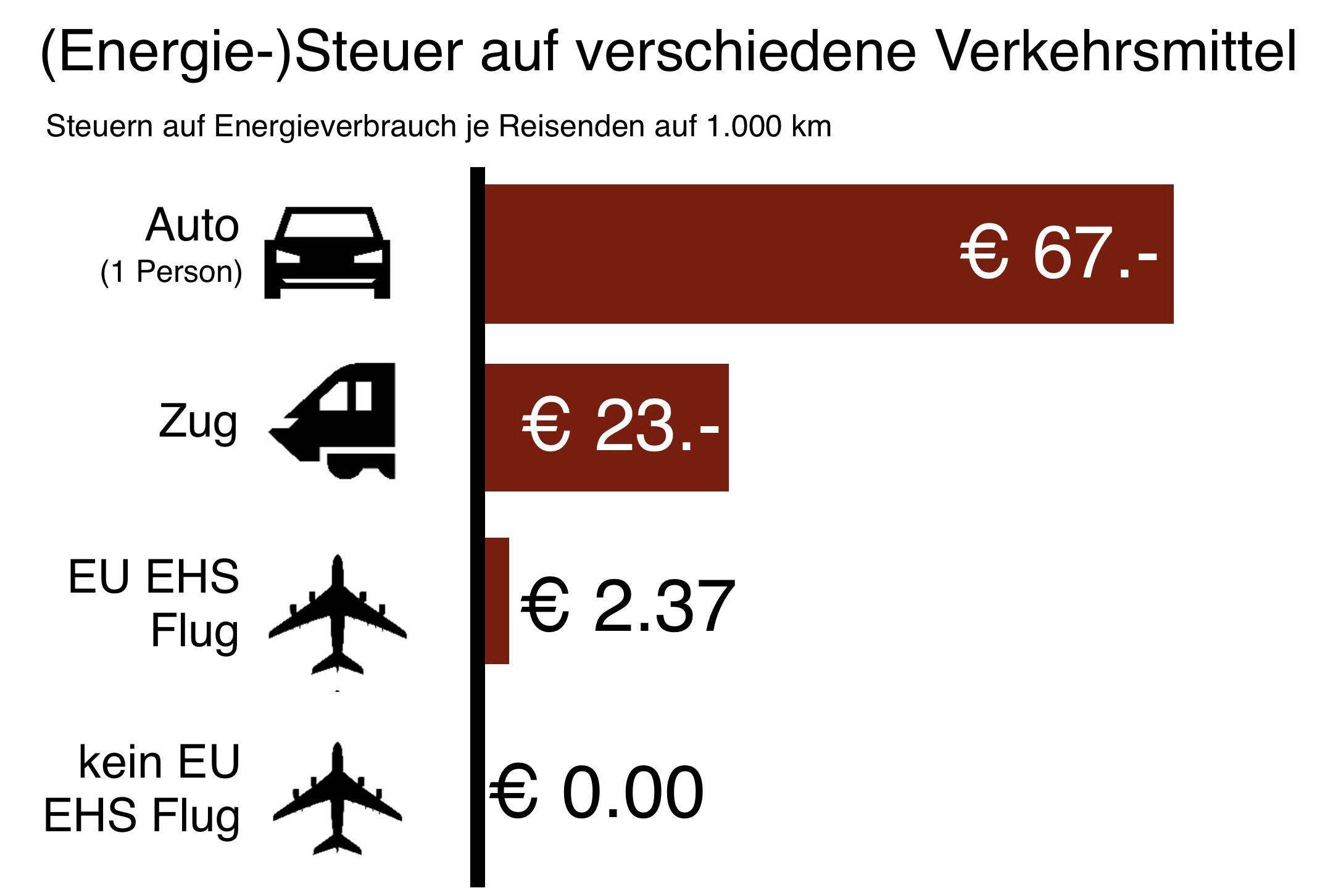 (Energie-)Steuer auf Verkehrsmittel
