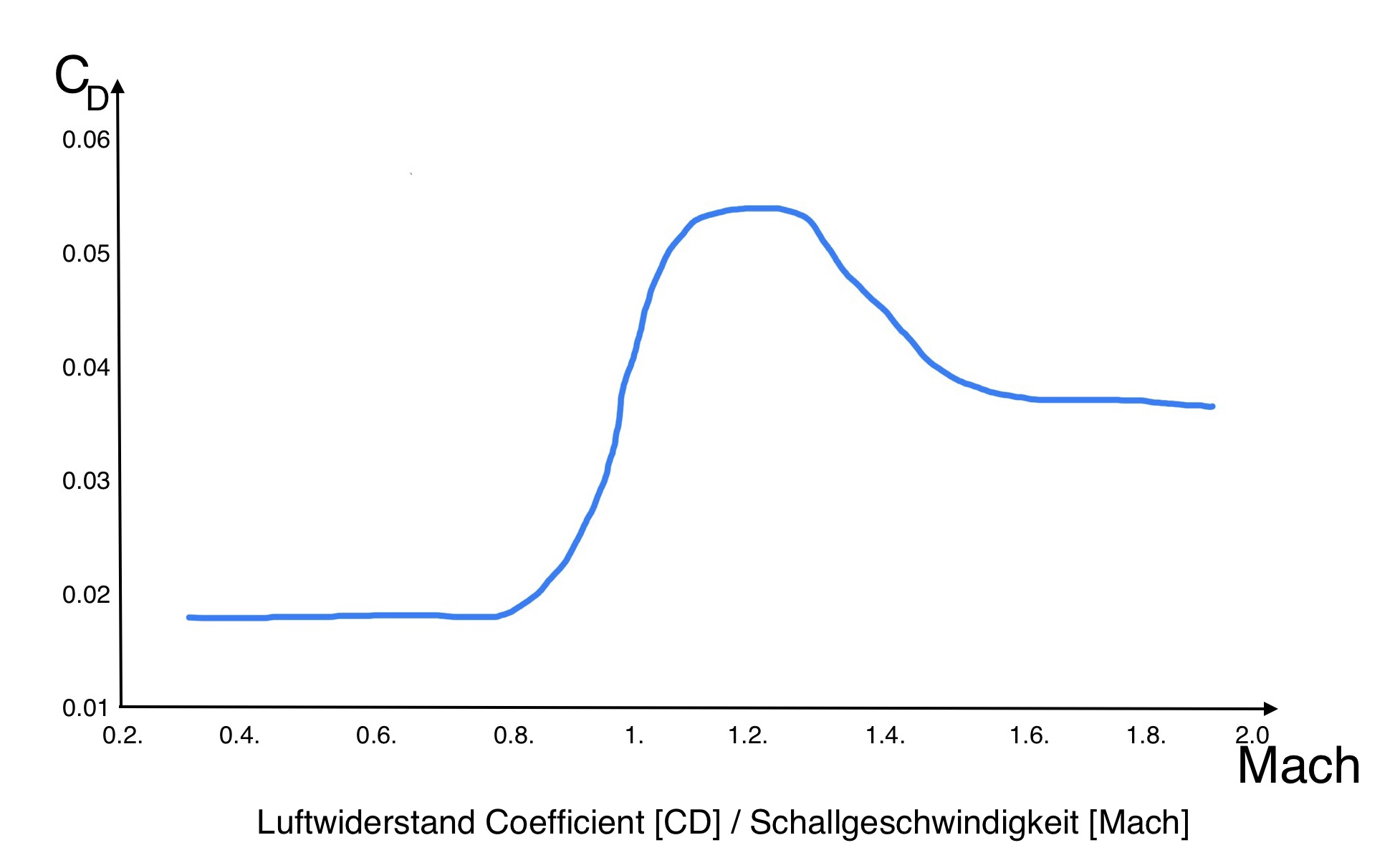 Luftwiderstand Koeffizient / Schallgeschwindigkeit (M)